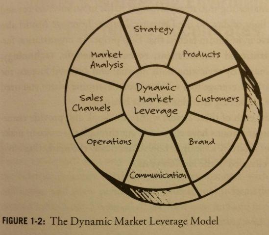 marketing-above-the-noise-dynamic-market-leverage-model