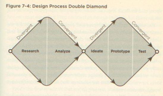outside-in-p113-design-process-double-diamond