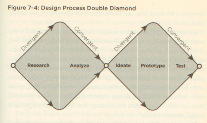 outside-in-p113-design-process-double-diamond